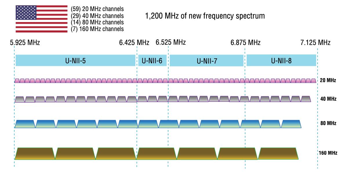 6 GHz Wi-Fi Spectrum Bonanza
