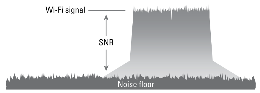 Signal to Noise Ratio SNR Wi-Fi Signal Noise Floor