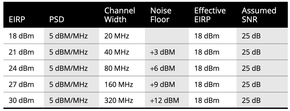 conversion between psd and eirp calculated with formula eirp psd channel width noise floor effective assumed