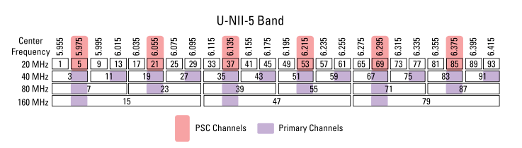 preferred scanning channels primary channels psc channels center frequency Mhz band