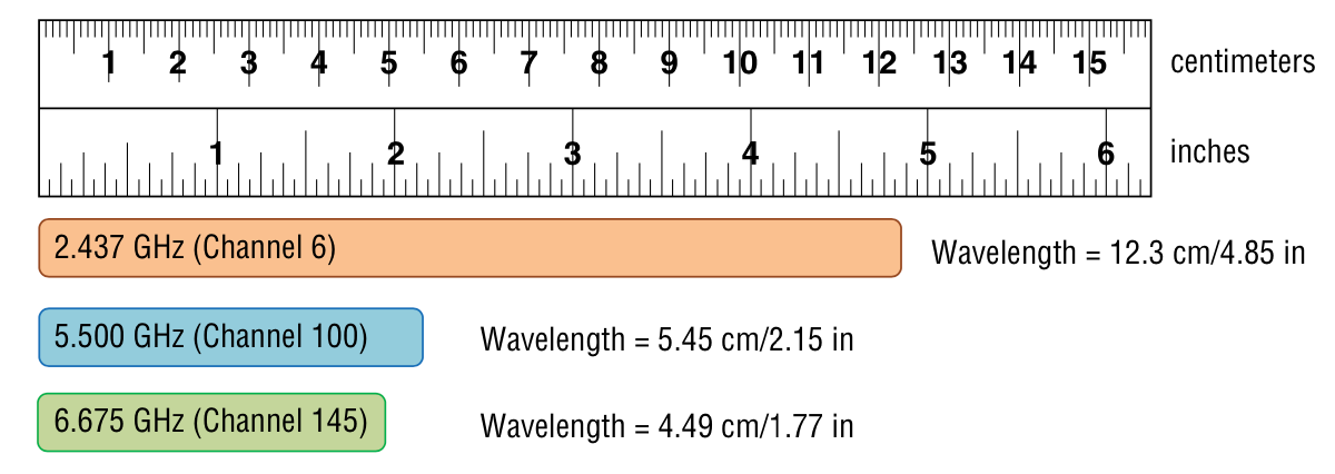 figure 1 wavelength comparison between GHz channels