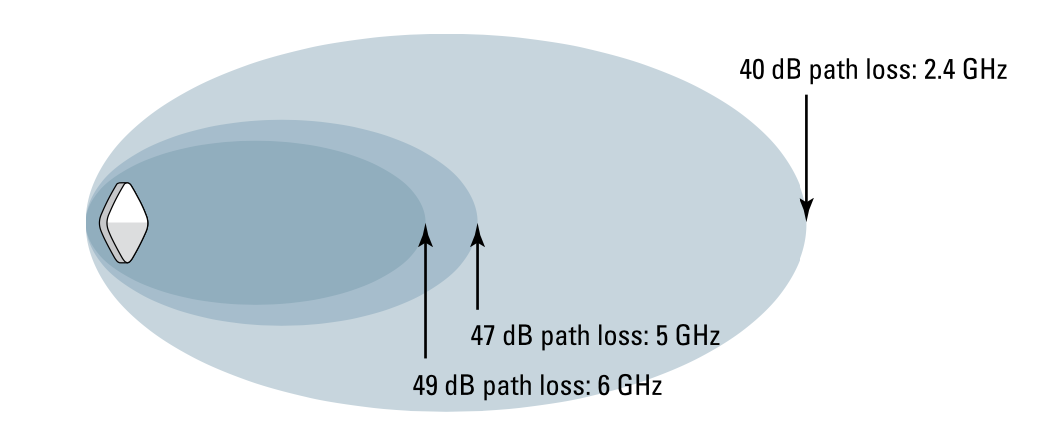 figure 2 free space path loss in the first meter in GHz