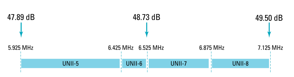 Figure 3 free space path loss in 6 GHz