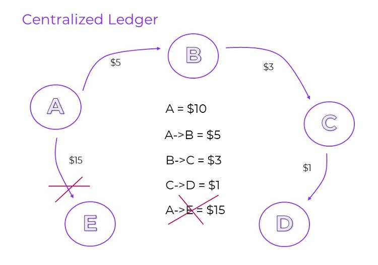 Blockchain Centralized Ledger