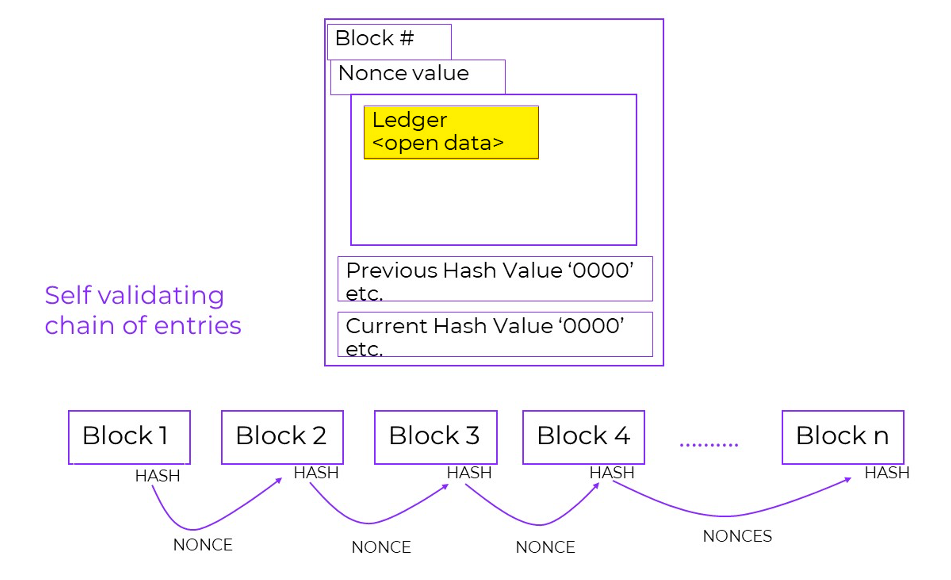 Blockchaining self validating chain of entries