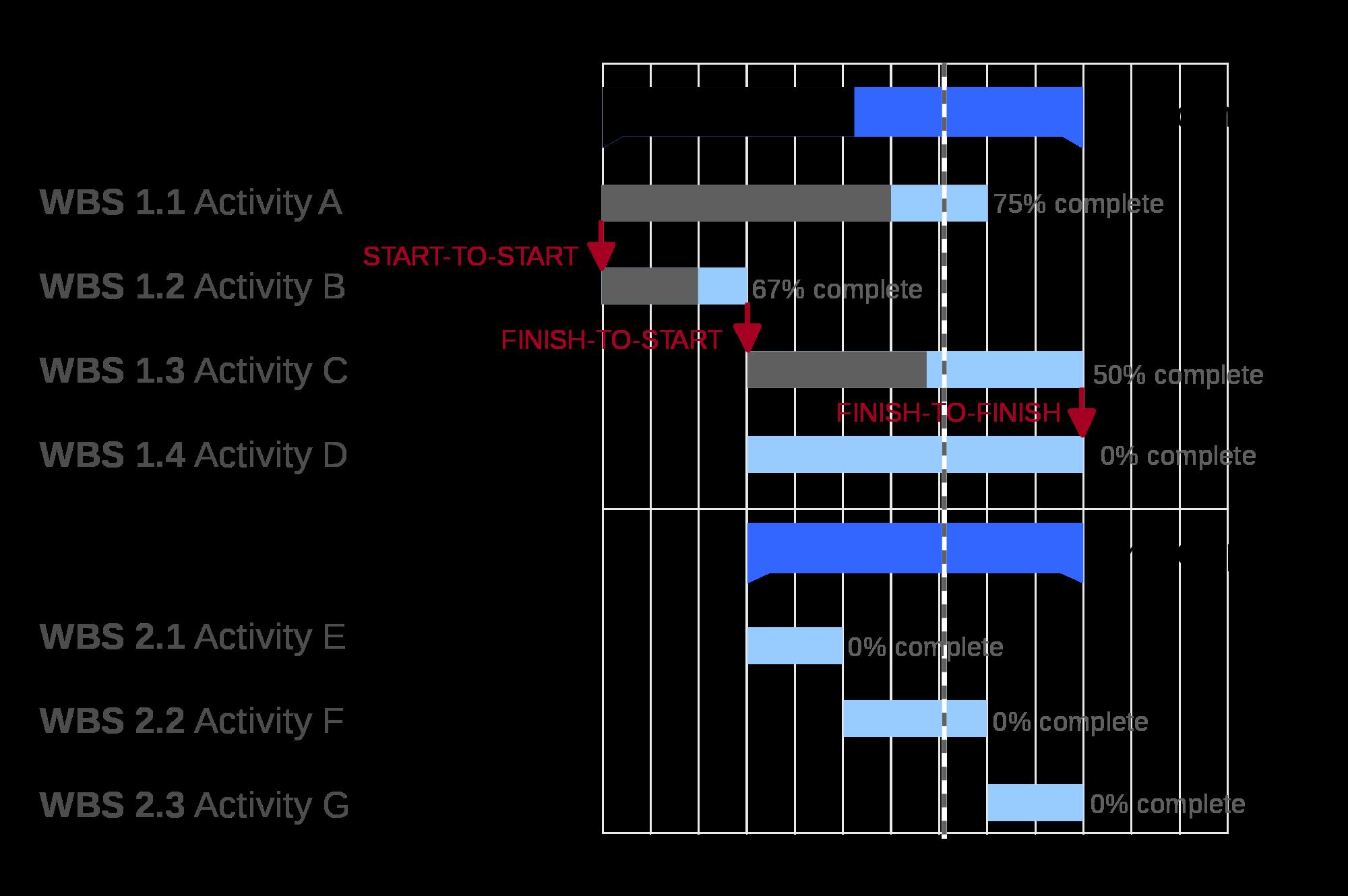 construction project management chart