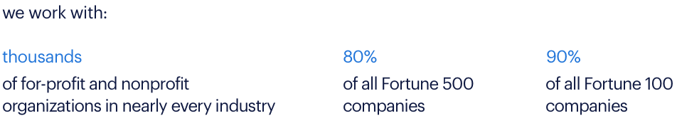 we work with 80 percent of all Fortune 500 companies and 90% of Fortune 100 companies