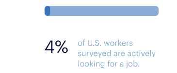 4 percent of US workers surveyed are actively looking for a job