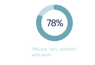 78 percent are very satisfied with work