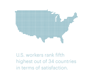 US workers rank fifth highest out of 34 countries in terms of satisfaction