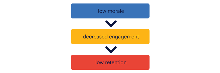 low morale leads to low engagement which leads to low retention
