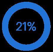 21 percent graph