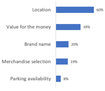 Customer references the top 2 most important factors when deciding where to shop