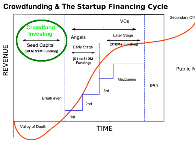 crowd funding | Startup Exemption