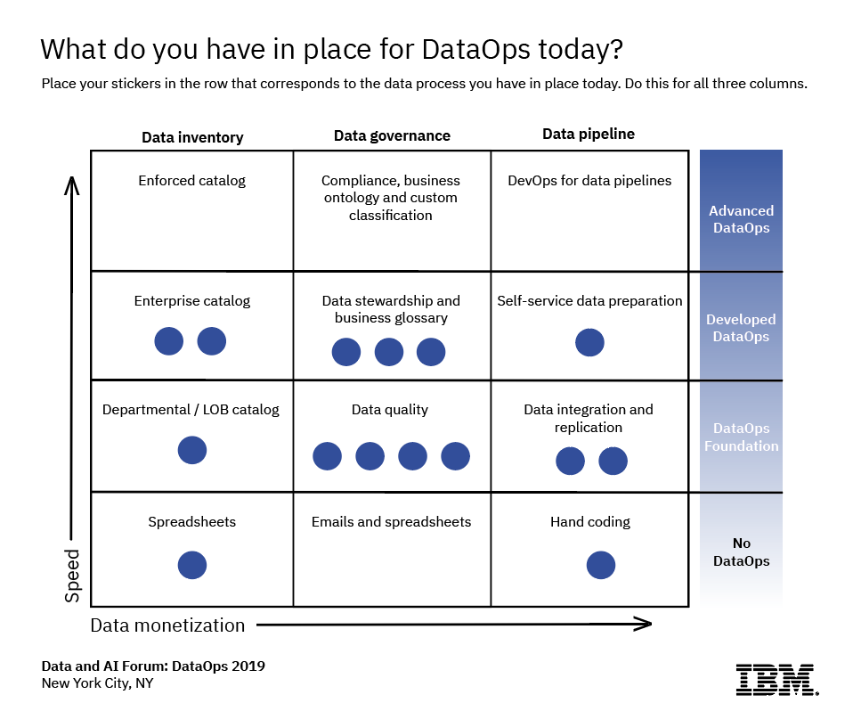 Key insights from the IBM Data and AI Forum: DataOps - NYC