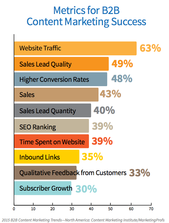 Metrics for B2B Content Marketing Success