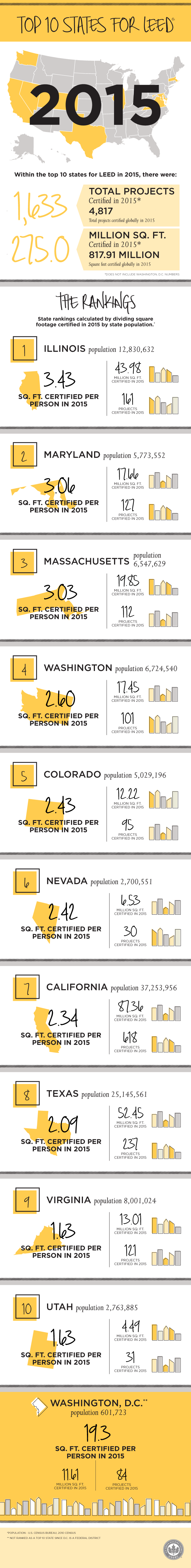 Infographic Top 10 States For Leed In 2015 Us Green Building