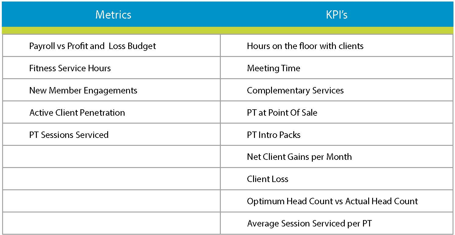 sales key performance indicators template - using metrics and kpis to boost your personal training