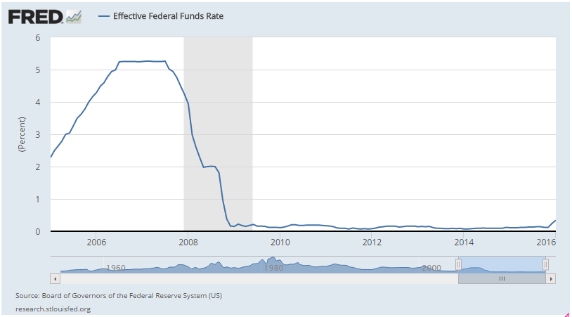 historical fed funds rates