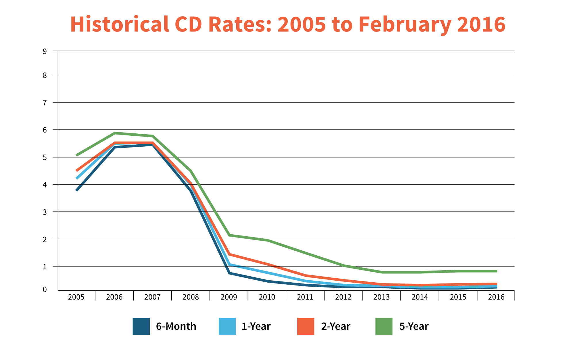 Cd rate strategies for the new interest rates gobankingrates historical cd interest rates xflitez Choice Image