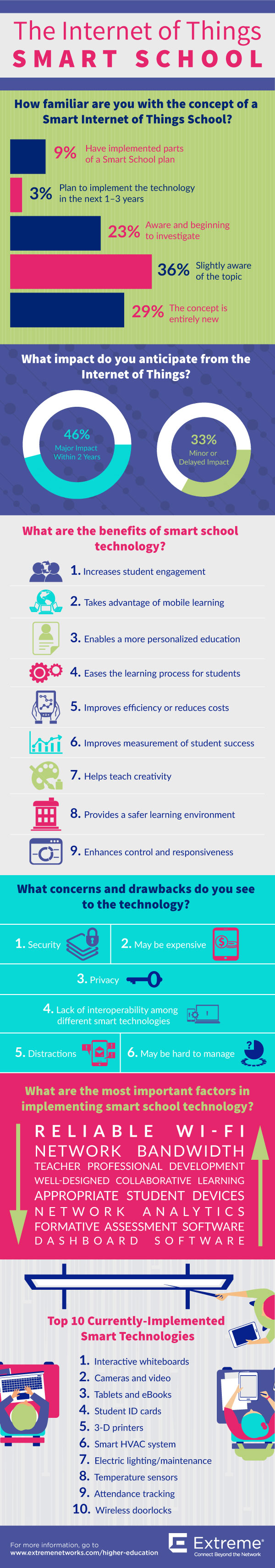 mobility is driving the internet of things smart school [infographic