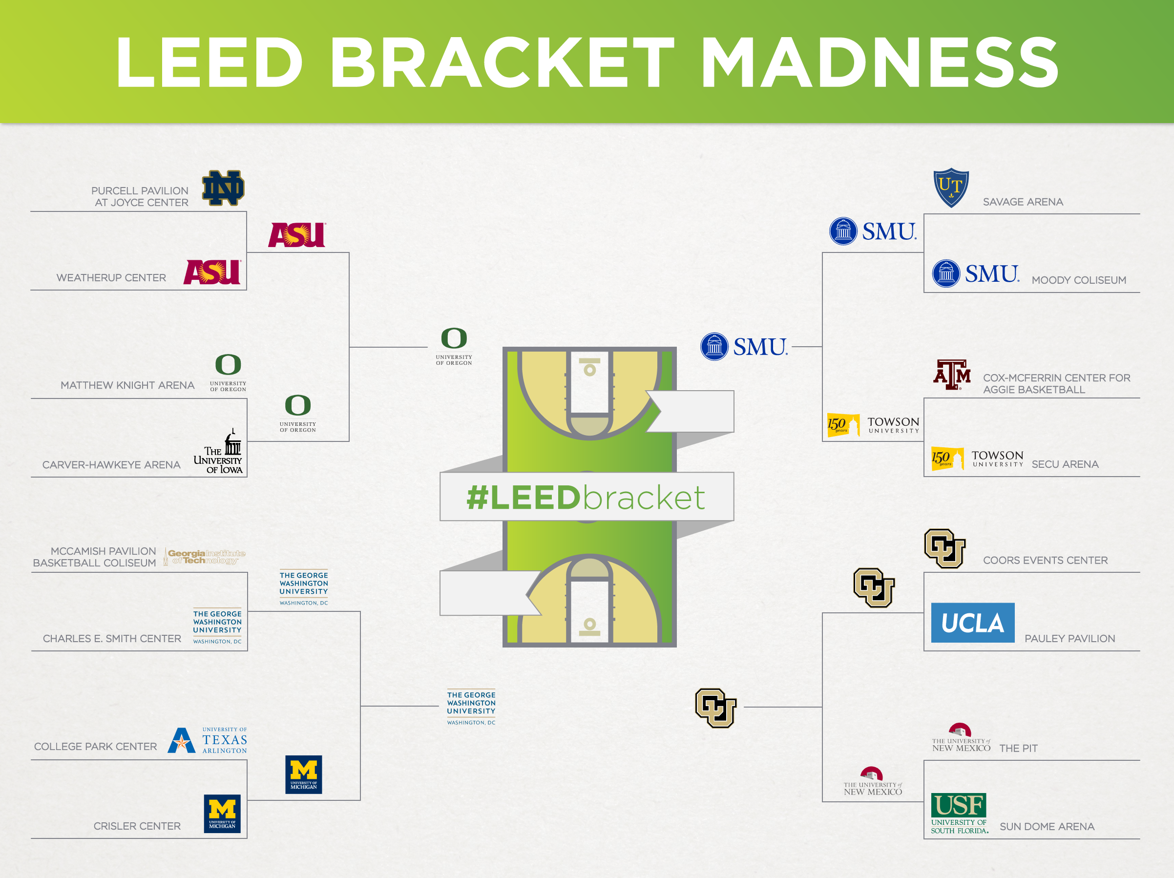 Leed Madness The Final Four U S Green Building Council