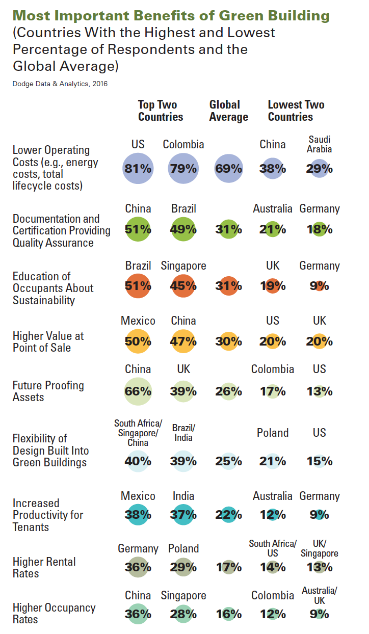 World green building trends in 2016 business benefits us other strong factors 1betcityfo Choice Image