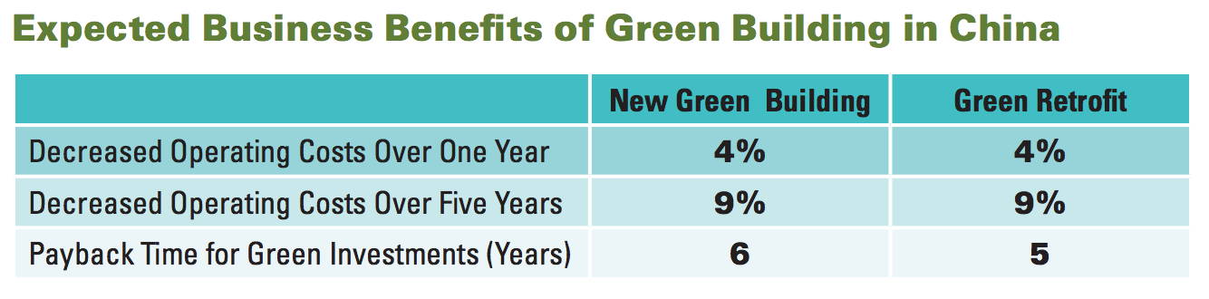 World Green Building Trends 2016 Focus On China Us Green