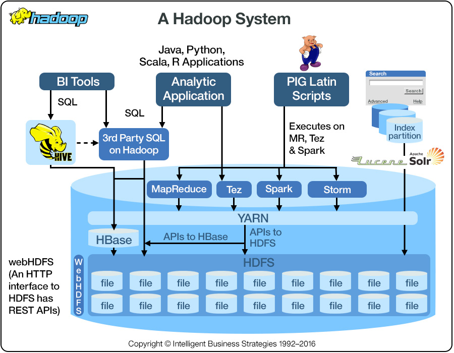 What Is Hadoop Ibm Big Data Analytics Hub
