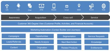 Loi model for trade platform