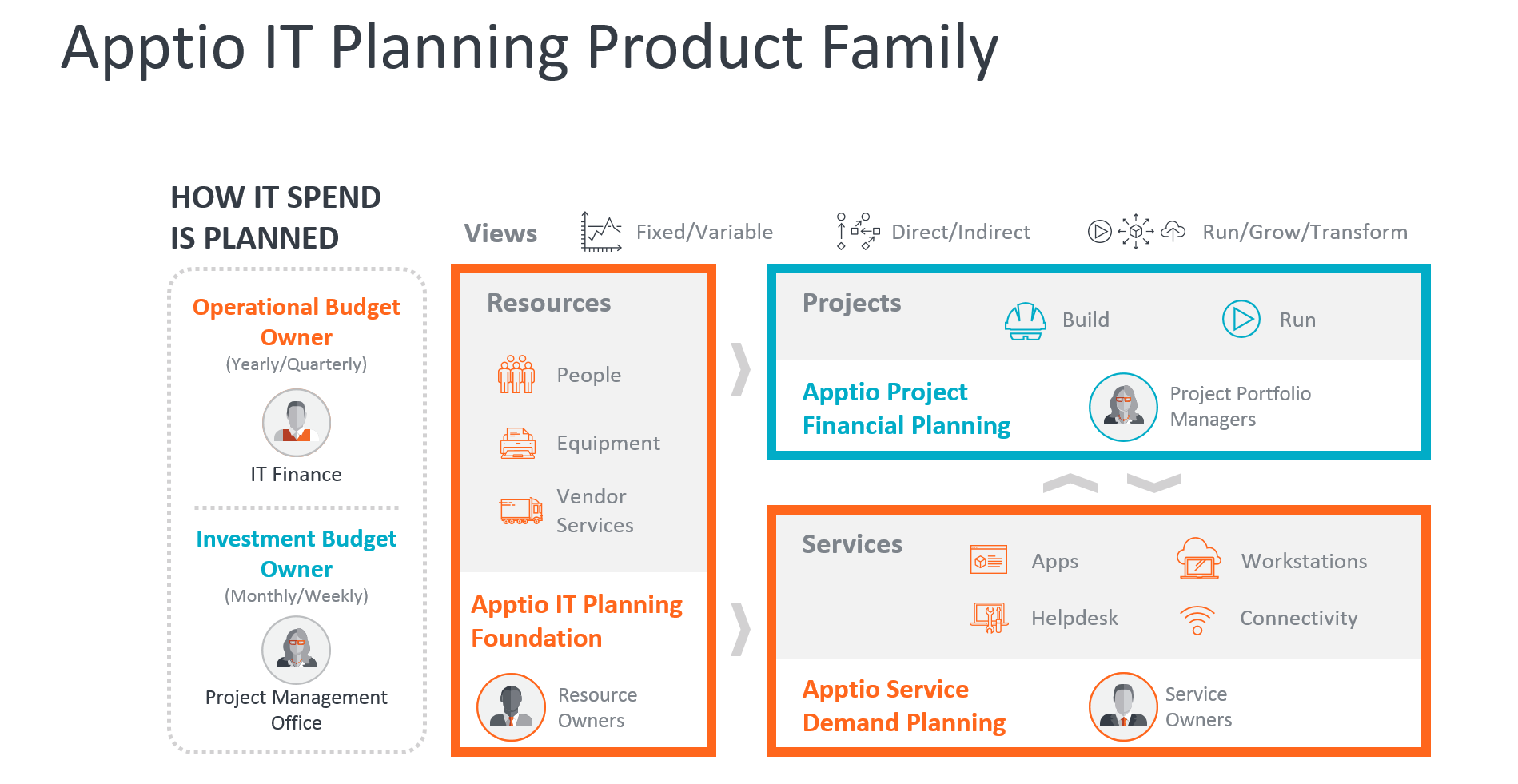 Only 22% of IT Leaders Say they Can Accurately Plan Spend | Apptio