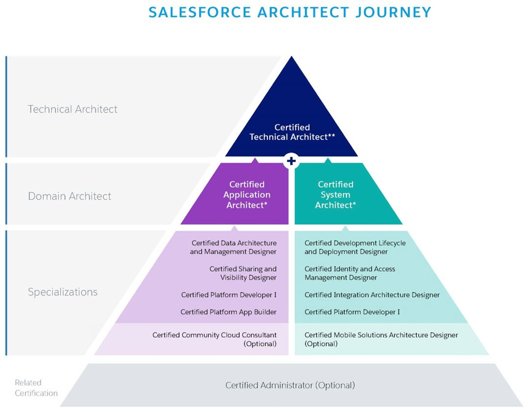 Reach the summit of expertise with the all new salesforce Domaine architecture