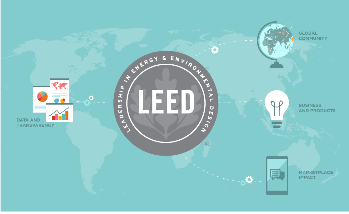 Usgbcs 2020 Vision Will Use Leed To Further Global Connectedness