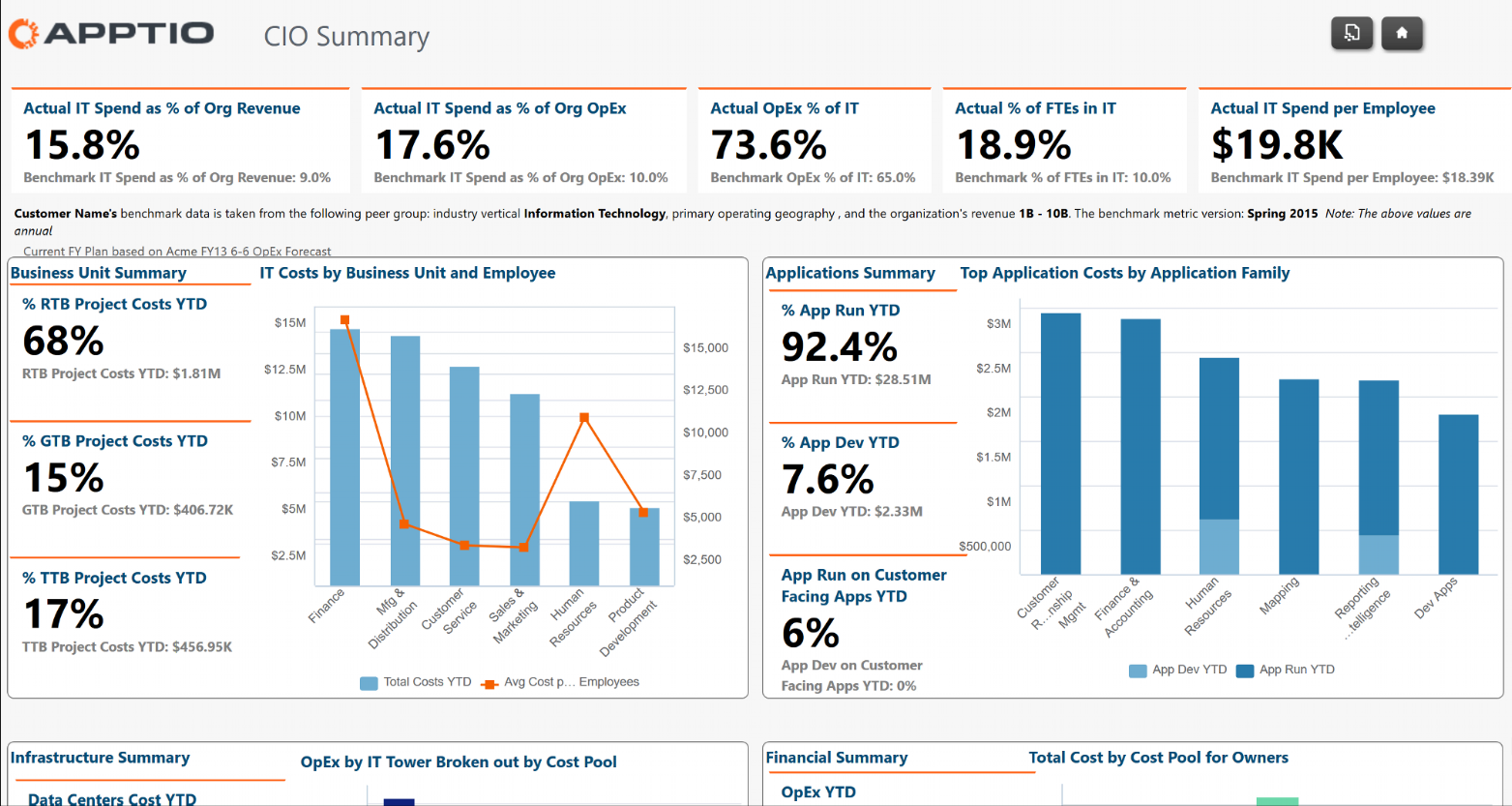 Apptio CIO Dashboard