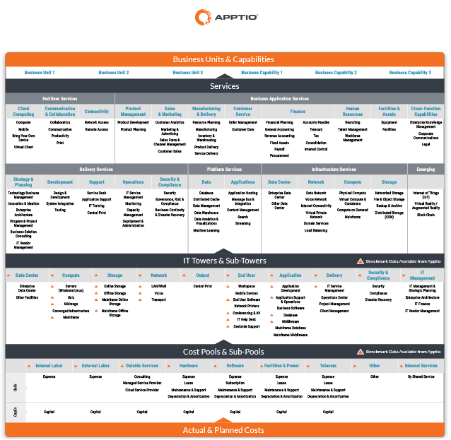 Apptio TBM Unified Model(tm)