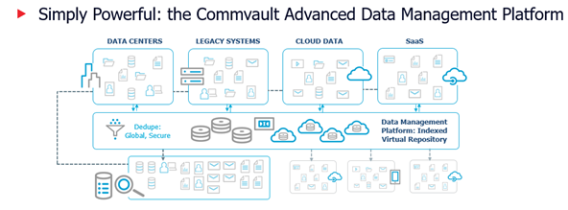 Simply powerful: the Commvault Advanced Data Management Platform