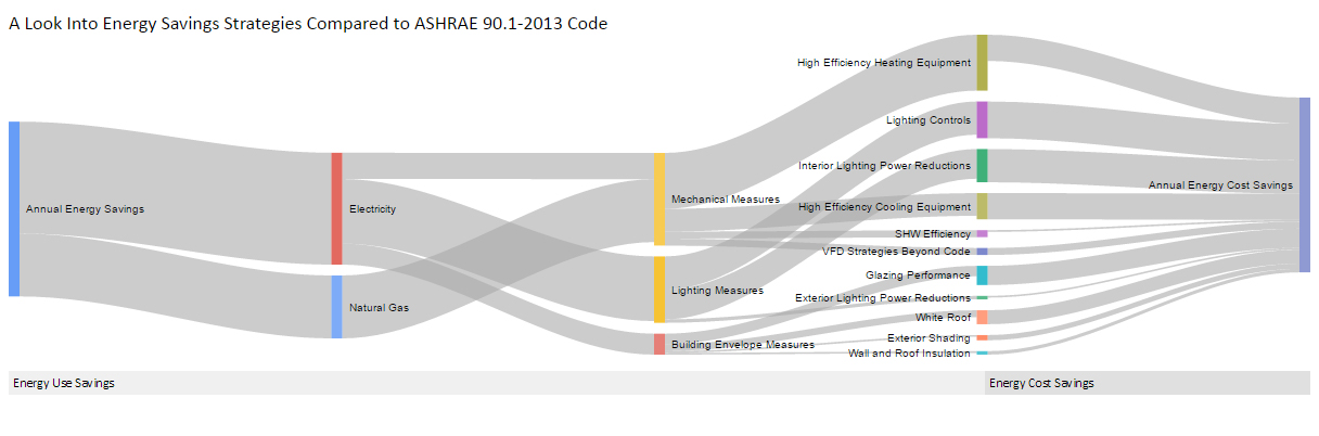 Analyzing Codes For Energy Use And Cost Savings Strategies Usgbc